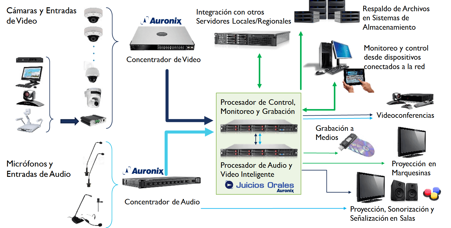 Diagrama de Arquitectura