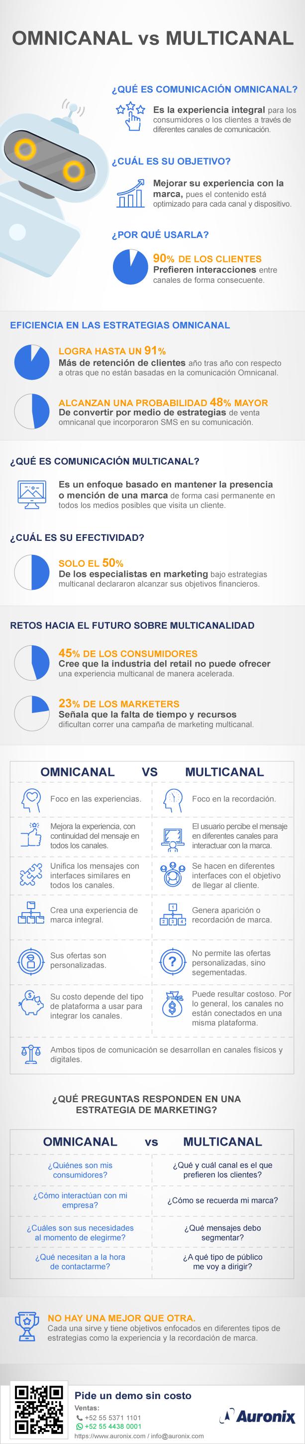 infografia-auronix-comunicacion-omnicanal-vs-comunicacion-multicanal