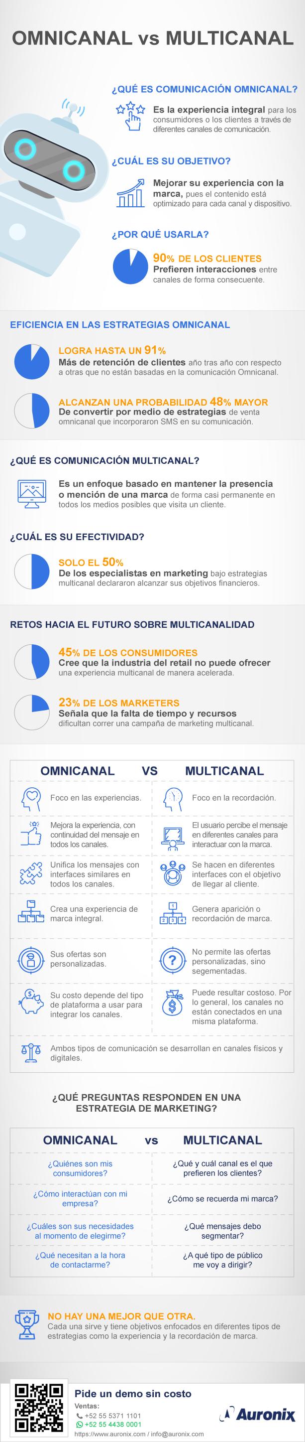 infografia-auronix-comunicacion-omnicanal-vs-comunicacion-multicanal2-1