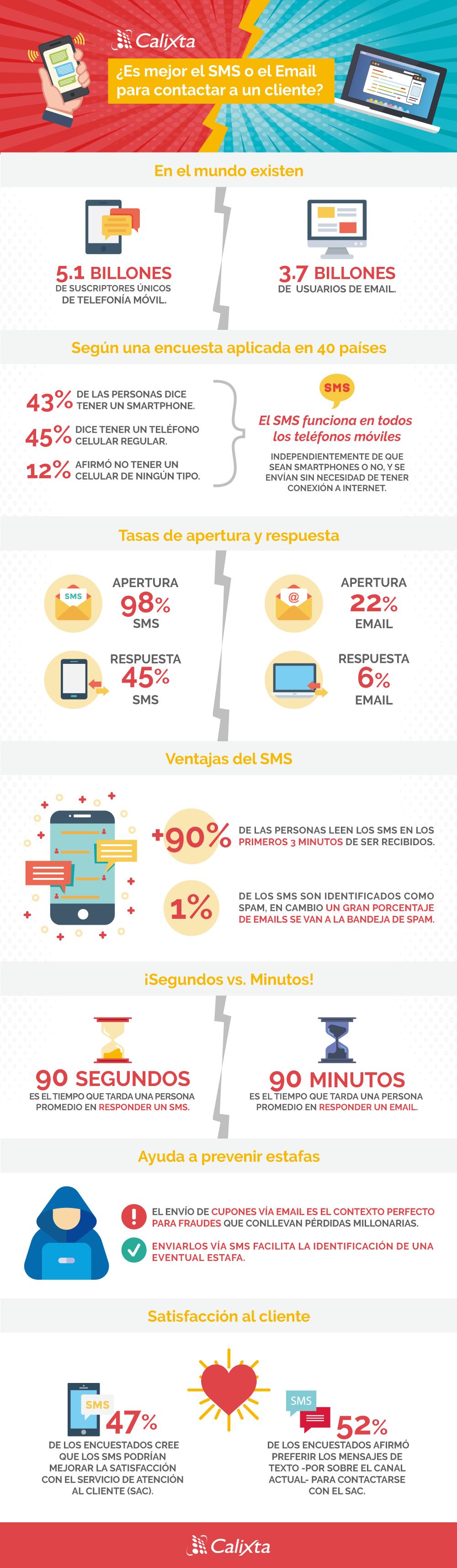 SMS vs Email, ¿cuál usar para tu siguiente campaña de contacto al cliente? - infografía